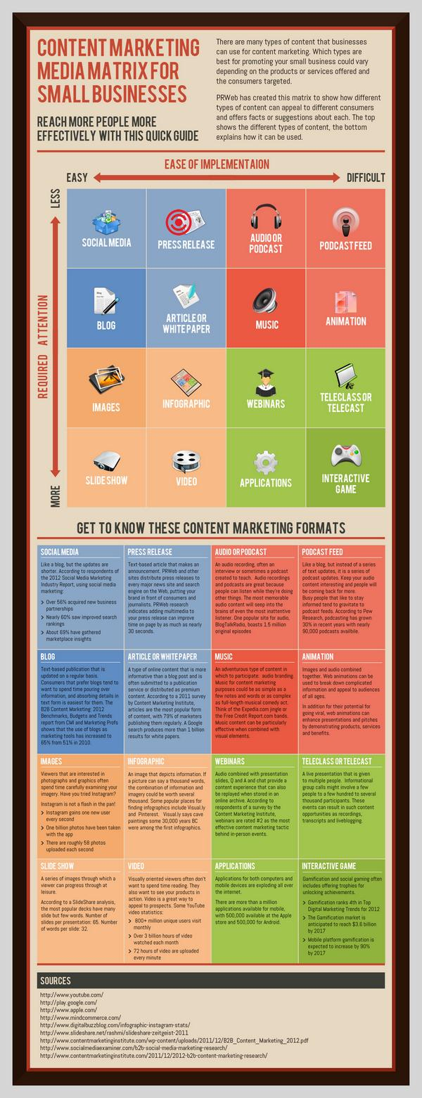 small business content marketing infographic wr