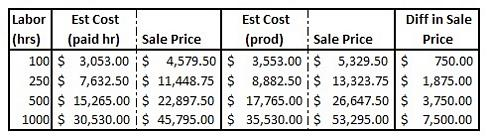Pricing a remodeling project
