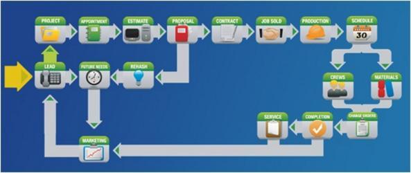 Computool Software system flow