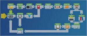 Business system Flow Chart for Remodelers