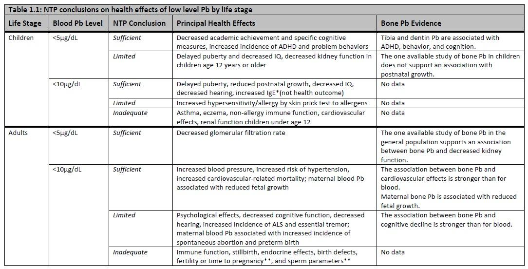 HEALTH EFFECTS OF LOW-LEVEL LEAD