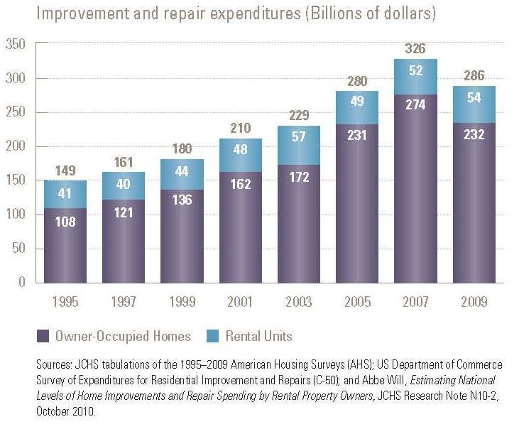 Remodeling spending chart