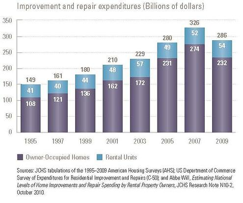 Total remodeling spending chart