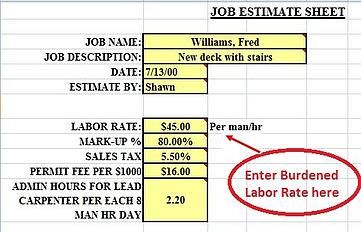 Burdened cost of labor for remodelers