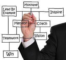 Leadership skills for remodelers