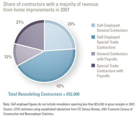 Number of remodeling contractors