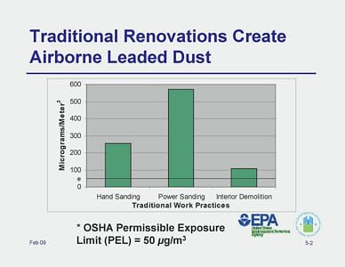 Airborne leaded dust chart