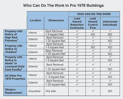 Rhode Island List Of Licensed Contractors