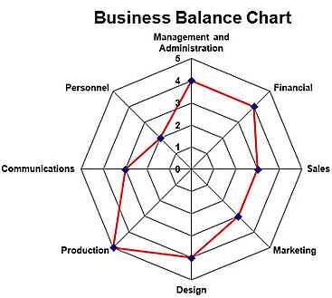 Download Business Assessment Worksheet offered by Shawn