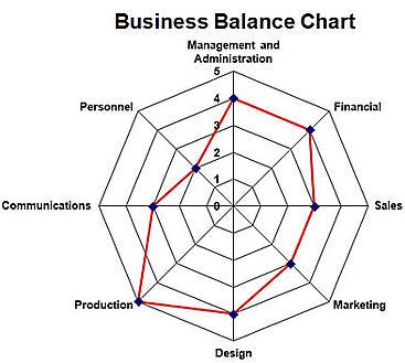 business balance chart
