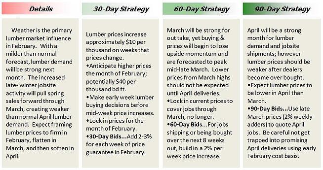 Lumber Market Blueprint