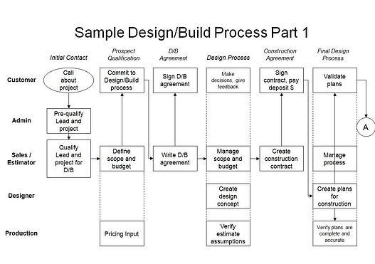 Design build process example